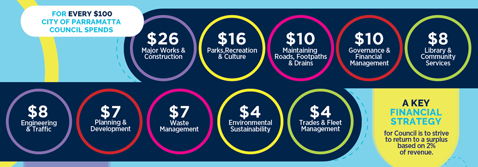 City of Parramatta Operational Plan
