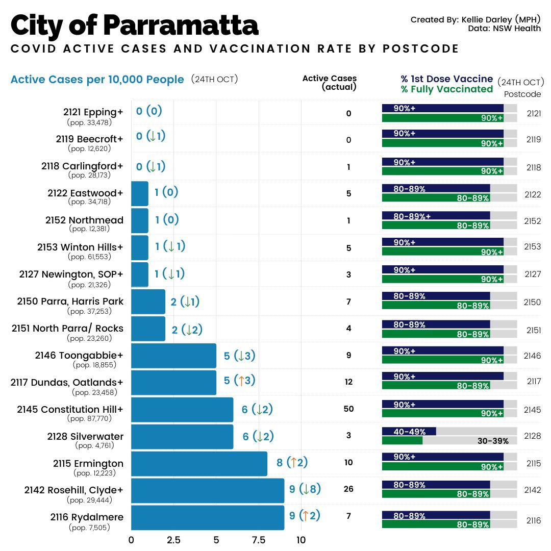 Covid Snapshot Greater Sydney LGAs